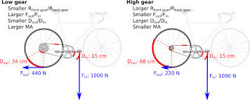 Bicycle Gear Chart Bicycle Gear Ratios Speeds Gear Inches