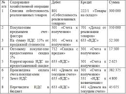 Организация бухгалтерского учета на малых предприятиях на примере  Пути совершенствования организации бухгалтерского учета на малых предприятиях