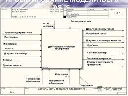 Презентация на тему Курсовая работа на тему Проектирование  9 ПРОЕКТИРОВАНИЕ МОДЕЛИ idef0 as is