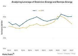 Dominion Energy Organizational Chart Analyzing Dominion Energy And Sempra Energys Debt Market