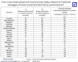 The Canadian Housing Market In 5 Charts Investing Com