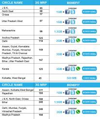 Telenor Recharge Chart Reliance Launches Ipl Special Bonus Data Offer Pan India
