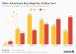 Chart Chart Older Americans Now Buy Majority Of New Cars Statista