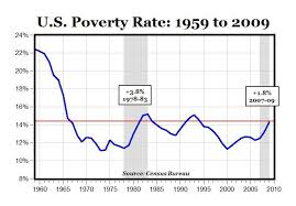 Poverty Line Chart U S Poverty Chart Historical Data Here The Poverty
