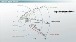 Electron Energy Level Diagram 007374751 1