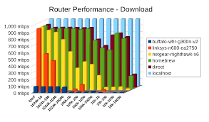 Firewall Comparison Chart Throughput Numbers Dont Lie Its Time To Build Your Own Router Ars