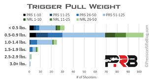 Trigger Pull Weight Precisionrifleblog Com