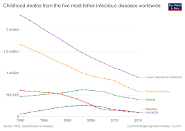 Childhood Diseases Chart Global Health Our World In Data