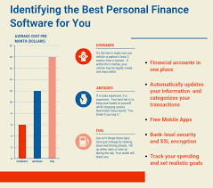 How To Choose The Best Personal Finance Software For You