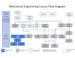 College Degree Chart Bachelors Degree Mechanical Engineering