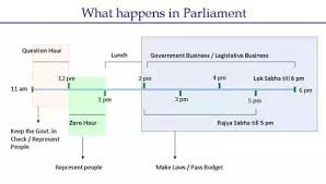 Indian Parliamentary System Chart How Does The Indian Parliament Work Quora