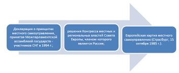 Законодательная основа деятельности органов местного самоуправления Рисунок 1 Среди указанных актов Европейская хартия местного самоуправления