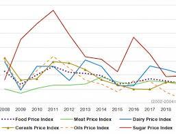 Thai Sugar Price Chart Leaving Droughts Behind Rebound For Thai Sugar Production