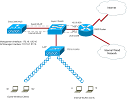 guest wlan and internal wlan using wlcs configuration example cisco best home network setup 2016 at Wireless Network Configuration Diagram