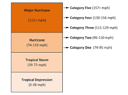 Hurricane Category Chart Hurricane Category Chart Www Imghulk Com
