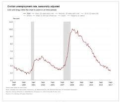 Jobs Down 33k Employment Up 906k Full Time Employment Down