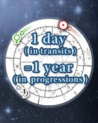 What Is A Progression Chart Secondary Progressions Astrology Progressed Chart Calculator