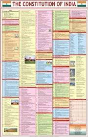 Constitution Of India Chart