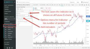 Historical Options Charts Using Charts And Annotations Koyfin