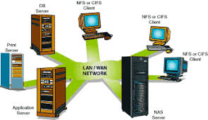 storage architecture guides   on storagesearch comnetwork attached storage  nas  topology