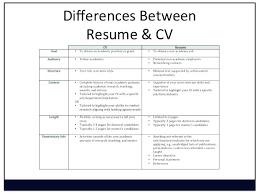 Meaning Of Cv In Resume Define Cv Resumes Or Resume Definition Best