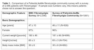Fibromyalgia Chart Overview Fibromyalgia Or Chronic Fatigue And Vitamin D