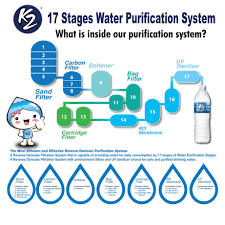Purifying Drinking Water Lifewater Making Quality Beverages Affordable For Everyone