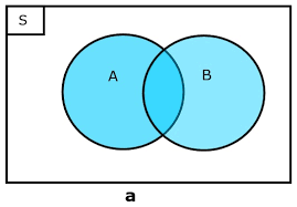 Contoh Diagram Venn Komplemen Peluang Kejadian Majemuk