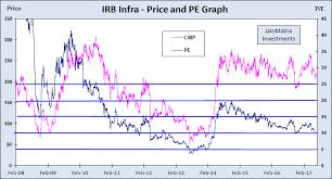 Nhai Share Price Chart Nhai Jainmatrix Investments