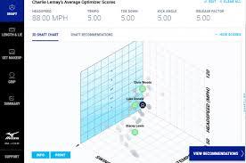 Mizuno Shaft Optimizer Chart Mizunos Swing Dna System Gets An Upgrade Golfmagic