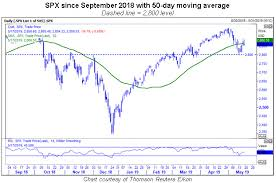 Spx Moving Average Chart What Bulls Need To Know After S Ps 50 Day Break
