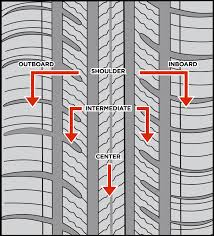 Tire Tread Patterns