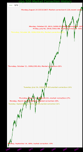Market Crash History Chart What Is A Correction In The Stock Market Trade Setups That