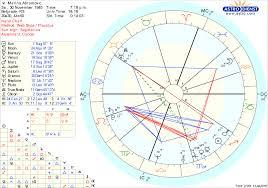 Marina Abramovic Natal Chart Gemini Ascendant Chart