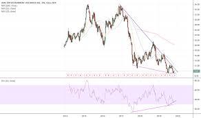 Amc Stock Price And Chart Nyse Amc Tradingview