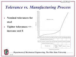 Linear Tolerance Chart Tolerance Design Ppt Download