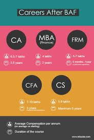 Scope Of B Design In India Careers And Scope After Bfm Or Baf Wallstreetmojo