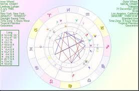 Astrology By Paul Saunders Lindsay Lohan New Yorks Wild