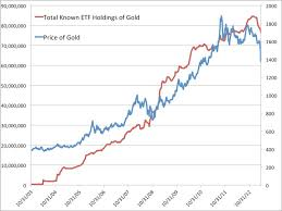 The Worst Gold Chart Of All Time Business Insider