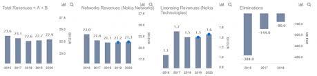 How Does Nokia Make Money Nasdaq