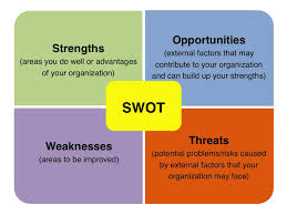 Swot-Analysis-Methods Entrepreneur Can Use To Evaluate A Business ...