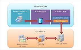 Data Sync Windows Azure Sql Data Sync Walkthrough