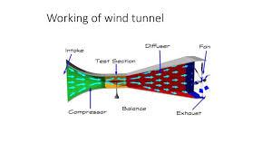 Wind Tunnel Balance Design Wind Tunnel Powerpoint Slides