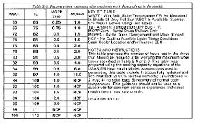 Fm 3 4 Chptr 2 Mopp Analysis