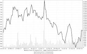 Capital First Stock Analysis Share Price Charts High Lows