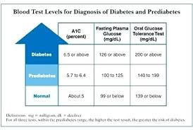 Glucose Chart By Age Prediabetes Sugar Level Chart Normal Blood Glucose Chart