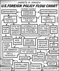 Key Events In American Foreign Policy Chart