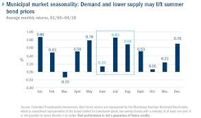 Is The Muni Bond Market Positioned For Its Moment In The Sun
