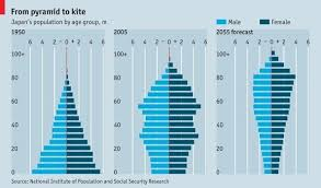 Chart Of The Day Japans Aging Population The Two Way Npr