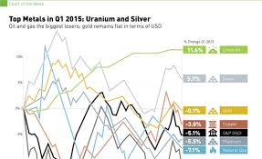Commodity Scoreboard Uranium And Silver Led The Way In Q1